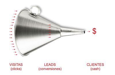 Como elegir un embudo de ventas Cómo se hace Recomendamos