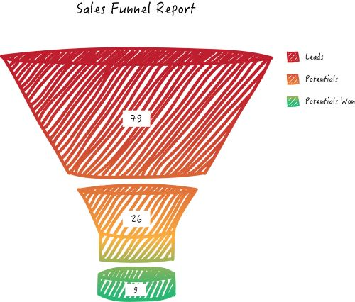 Modelo de embudo de ventas Cómo se hace Recomendamos